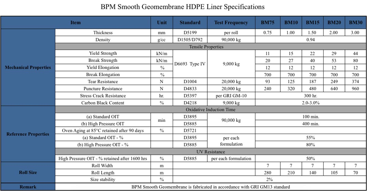 BPM Smooth Geomembrane HDPE Liner Specifications